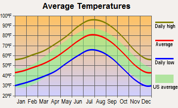 Lancaster, California average temperatures