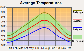 Weston, Oregon average temperatures