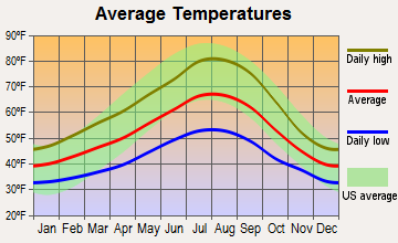 Wilsonville, Oregon average temperatures