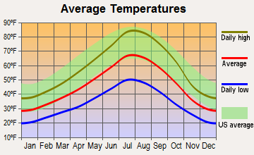 Lakeview, Oregon average temperatures