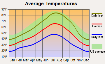 Klamath Falls, Oregon average temperatures