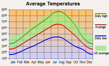 Joseph, Oregon average temperatures