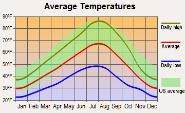 Imbler, Oregon average temperatures