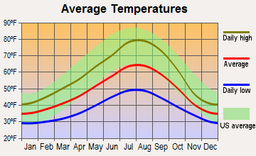 Idanha, Oregon average temperatures
