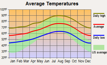 La Puente, California average temperatures