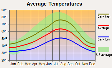 Gates, Oregon average temperatures