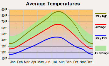Enterprise, Oregon average temperatures