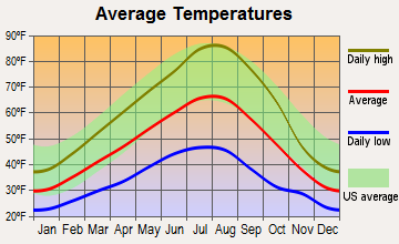 Elgin, Oregon average temperatures