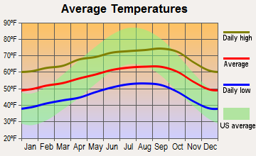Las Lomas, California average temperatures