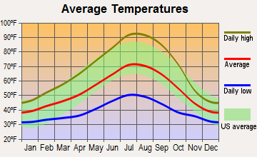 Cave Junction, Oregon average temperatures