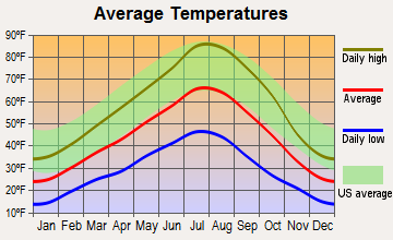 Burns, Oregon average temperatures