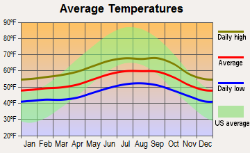 Brookings, Oregon average temperatures