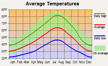 Bend, Oregon average temperatures