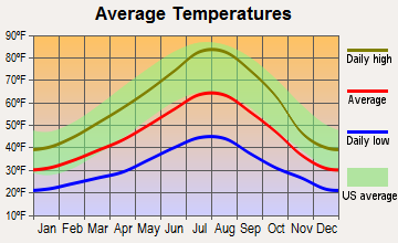 Tumalo, Oregon average temperatures