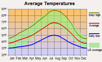 Williams, Oregon average temperatures