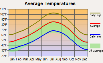 Lenwood, California average temperatures