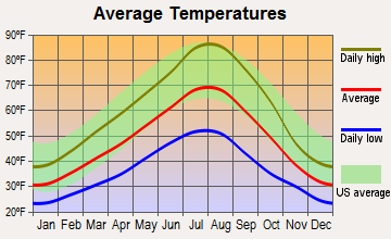 Starkey, Oregon average temperatures