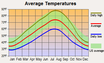 The Dalles, Oregon average temperatures