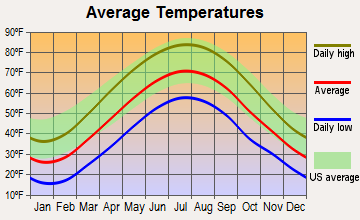 Vandergrift, Pennsylvania average temperatures