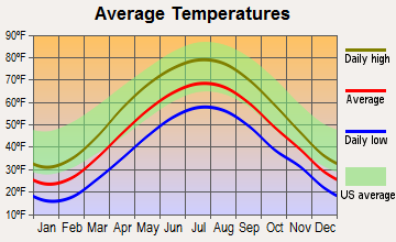 Wallaceton, Pennsylvania average temperatures