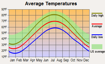 Warren South, Pennsylvania average temperatures
