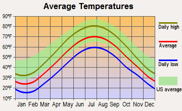 Wattsburg, Pennsylvania average temperatures