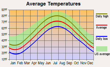 Wesleyville, Pennsylvania average temperatures