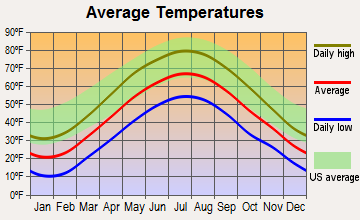 White Haven, Pennsylvania average temperatures