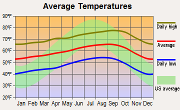 Lompoc, California average temperatures