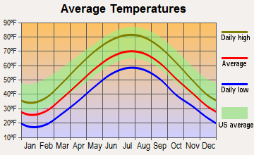 Marion Center, Pennsylvania average temperatures