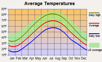 Meridian, Pennsylvania average temperatures