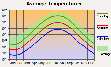 Mount Pleasant, Pennsylvania average temperatures