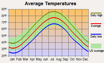Narberth, Pennsylvania average temperatures