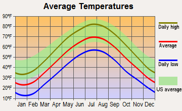Nesquehoning, Pennsylvania average temperatures