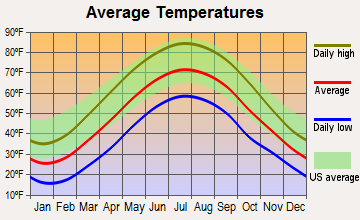 New Castle, Pennsylvania average temperatures