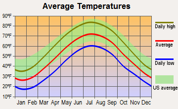 New Galilee, Pennsylvania average temperatures