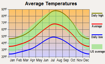 McCloud, California average temperatures