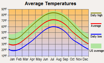 Oliver, Pennsylvania average temperatures