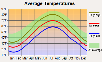 Olyphant, Pennsylvania average temperatures