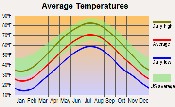 Oneida, Pennsylvania average temperatures