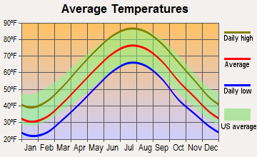 Oreland, Pennsylvania average temperatures