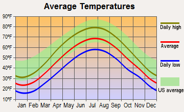 Osceola Mills, Pennsylvania average temperatures