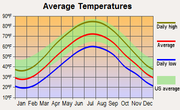 Paint, Pennsylvania average temperatures