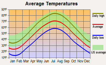 Palmerton, Pennsylvania average temperatures
