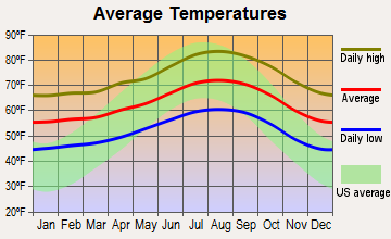 Malibu, California average temperatures