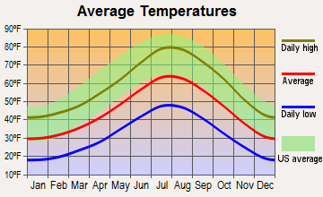 Mammoth Lakes, California average temperatures