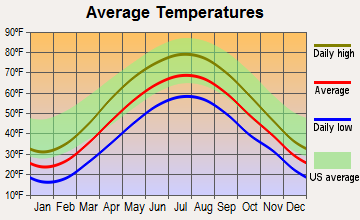 Port Matilda, Pennsylvania average temperatures