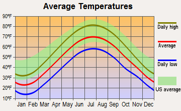 Pymatuning Central, Pennsylvania average temperatures
