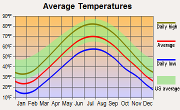 Pymatuning South, Pennsylvania average temperatures