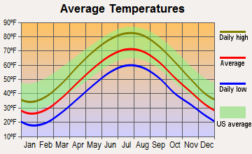 Alexandria, Pennsylvania average temperatures